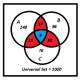 Combinatorics with Overlapping Sets Number 3