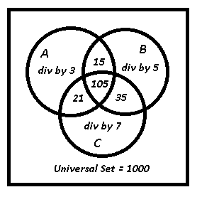 Using Venn Diagrams to Solve a Combinatorics Problem